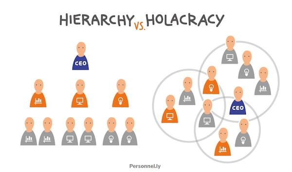 Hierarchy_vs_Holacracy2