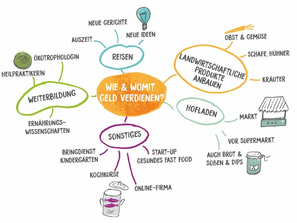 wmom-Mindmap (1)